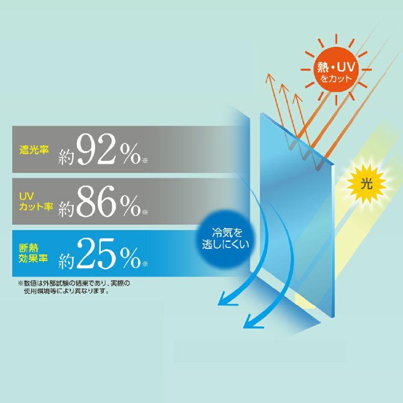 遮光率 約92%、UVカット率 約86%、赤外線カット率 約25%