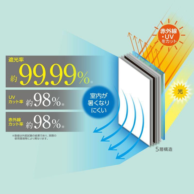 遮光率 約99.99%、UVカット率 約98%、赤外線カット率 約98%